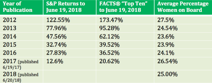 Trust and Financial Returns FACTS® Framework June 2018